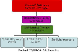 Vitamin D And Tanning Beds Vitamin D Deficiency Jacc Journal Of The American College Of