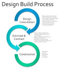 House Plans With Cost To Build Estimate Design And Construction Services In Ct And Ny Our House