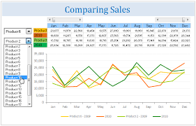 Sales Chart Excel Template All Articles On Guest Posts Chandoo Org Learn Microsoft Excel