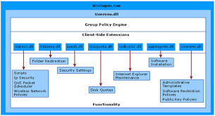 the basics of group policies ask the performance team blog