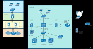cisco templates to get you started right away creately blog