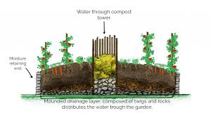 a guide to keyhole gardening fantastic gardeners melbourne