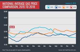 average gas price aaa reports national gas price average holds steady clarksville