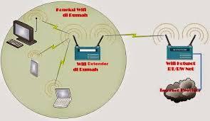 membuat rt rw net mengatasi persoalan sinyal wifi yang lemah norisanto com