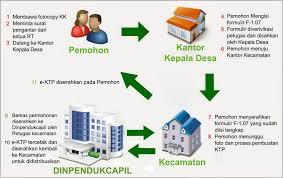 cara membuat ktp resmi pelayanan e ktp atau ktp elektronik website resmi kelurahan