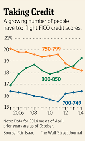 how to perfect your credit score wsj
