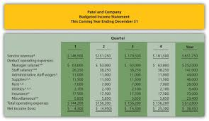 Company Budget Template Budgeting In Nonmanufacturing Organizations