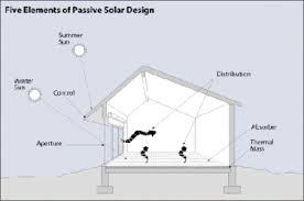 solar home design plans solar home designs guiding you to passive solar home design