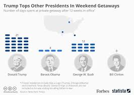 tops other presidents in weekend getaways infographic