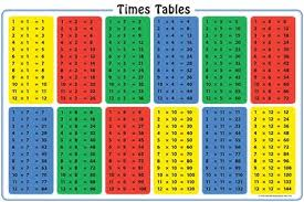 Times Tables 1 12 The Importance Of Knowing Times Tables