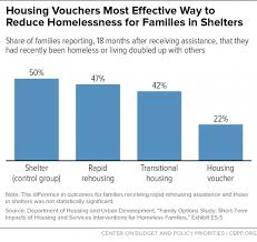 sample of significance of study in research paper research shows housing vouchers reduce hardship and provide