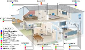 smart home wiring diagram