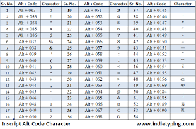 Resume Title Meaning In Hindi Hindi Inscript Keyboard Character Code Combination Inscript