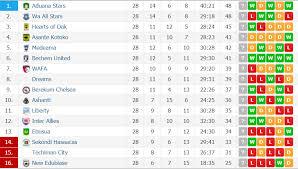 Premier Leage Table Ghana Premier League Table After Week 28 Aduana Stars On Top On