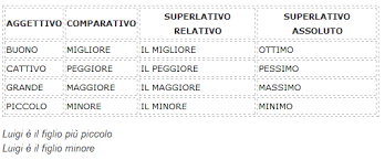 comparative and superlative forms of adjectives in italian learn