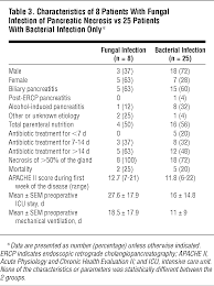 pancreatic infection in severe pancreatitis fungal infections