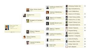 stunning family tree includes 13 million 11 generations