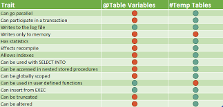 Sql Declare Temp Table Performance Myths Table Variables Are Always In Memory
