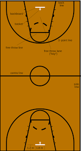 fileimage basketball court dimensions2 svg wikimedia commons