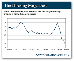 cheapest housing in us outlook for the busted u s housing market cheapest prices in 40