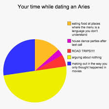 Zodiac Sign Memes - 12 charts reveal what it s like to date each zodiac sign neatorama