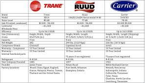 trane vs carrier vs ruud which is the best residential ac unit