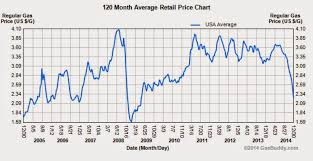 Average Gas Price by 5 Graphs For 2015 4 The Price Of Oil Vs Gdp Seeking Alpha