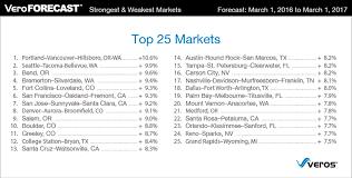top 10 real estate markets 2017 veroforecast real estate market prediction 12 month ending 3 2017