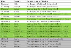 Credit Ratings Table by Is The Eurozone Debt Crisis Over The View From Moody U0027s