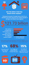 2017 Smart Home Infographic 68 Think The Telcos Have Missed The Smart Home Boat
