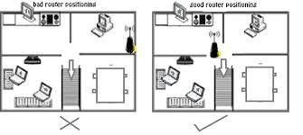 membuat jaringan wifi lancar tips trik 5 cara membuat wifi anda semakin cepat