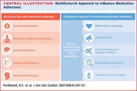 improving medication adherence in cardiometabolic disease jacc