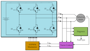 entropy free full text wavelet entropy based traction inverter