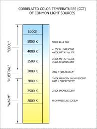 light bulb kelvin scale led light bulb color temperature chart and kelvin lighting scale at