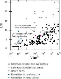 Wisconsin Which Seismic Waves Travel Most Rapidly images Rock avalanche dynamics revealed by large scale field mapping and jpeg