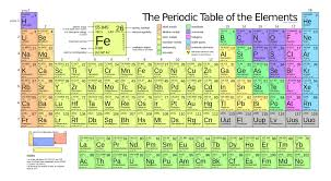 Why Was The Periodic Table Developed Four New Elements Added To The Periodic Table Popular Science