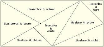 classifying triangles geometry