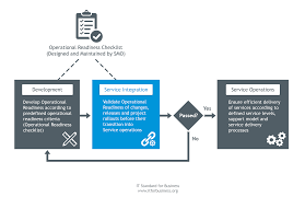 service transition and operational readiness it standard for