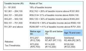 california income tax table 2015 income tax tables canada 2015 income tax table 1 for ohio it