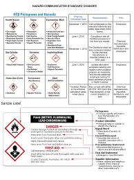 Ghs Safety Data Sheet Template Toolbox Hazard Communication Standard Changes Alliance