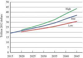 bureau d ot dot releases 30 year freight projections bureau of transportation
