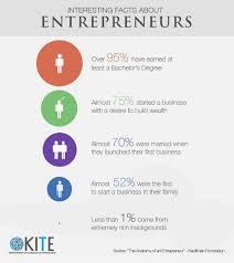 facts about entrepreneurs