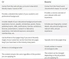 cv vs resume the differences cv or resume difference what is the between cv and quora qimg