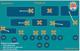 Covers Mlb Stats Sheet by Football 101 How A Quarterback U0027reads U0027 A Defense Aka Defensive