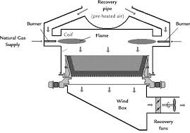 analysis of combustion efficiency in a pelletizing furnace