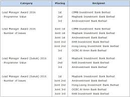 Investment Banking League Tables Malaysian Bond Market Top Performers Recognised At 14th Ram League