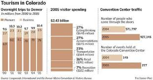 denver visitors bureau tourists tops the denver post