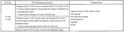 toyota check engine light codes 2000 avalon check engine light is on codes 1150 and 1155 where is