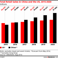 U S B2c E Commerce Volume 2015 Statistic China Eclipses The Us To Become The S Largest Retail Market