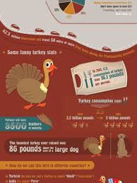 thanksgiving facts infographics visual ly